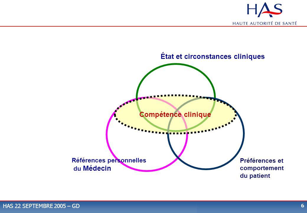 6 HAS 22 SEPTEMBRE 2005 – GD Références personnelles du Médecin État et circonstances cliniques Préférences et comportement du patient Données Actuell