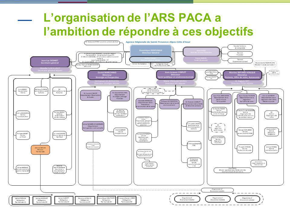 Lorganisation de lARS PACA a lambition de répondre à ces objectifs