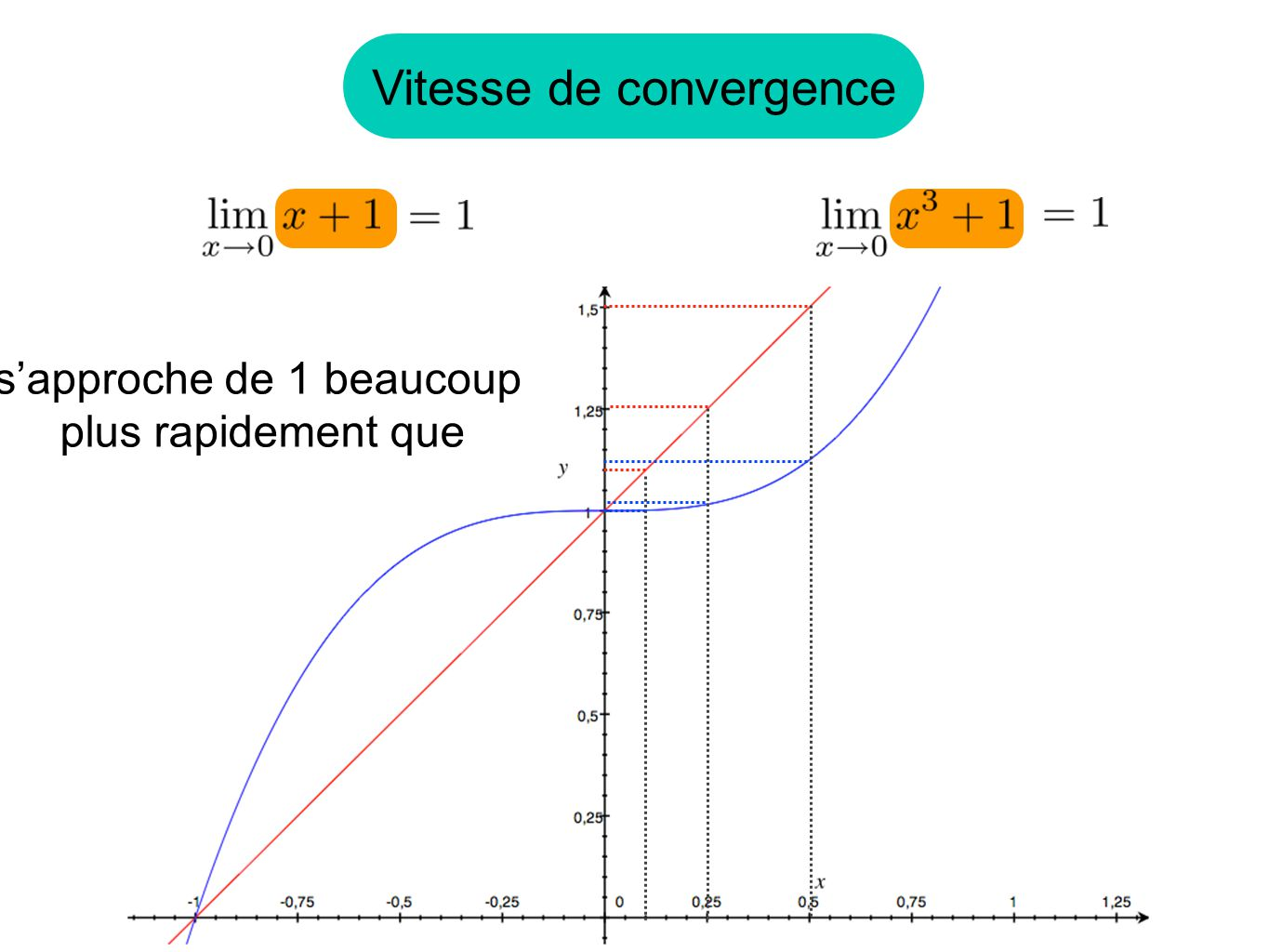 Donc f(x) tire lexpression vers 0 tandis que g(x) tire vers