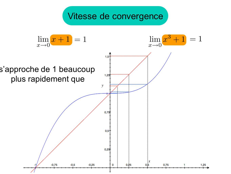 Vitesse de convergence sapproche de 1 beaucoup plus rapidement que