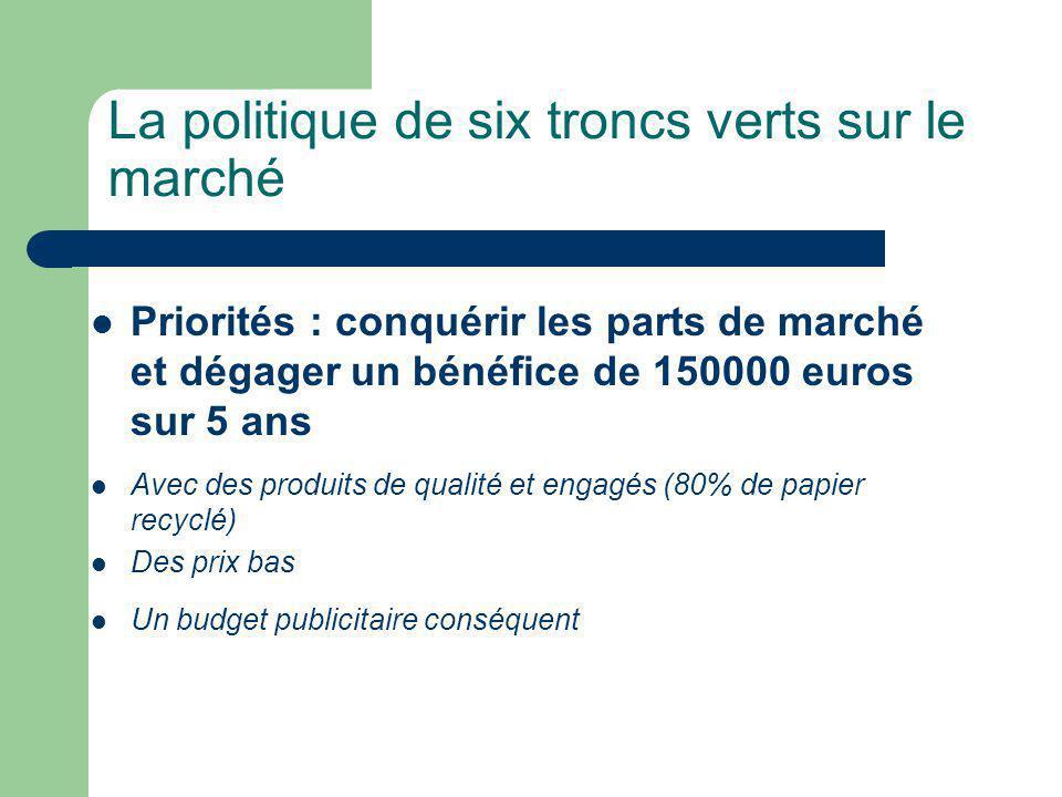La politique de six troncs verts sur le marché Priorités : conquérir les parts de marché et dégager un bénéfice de 150000 euros sur 5 ans Avec des produits de qualité et engagés (80% de papier recyclé) Des prix bas Un budget publicitaire conséquent
