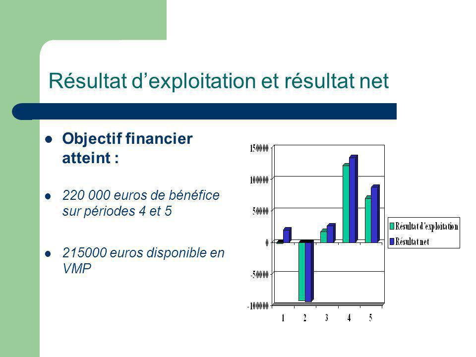 Résultat dexploitation et résultat net Objectif financier atteint : 220 000 euros de bénéfice sur périodes 4 et 5 215000 euros disponible en VMP