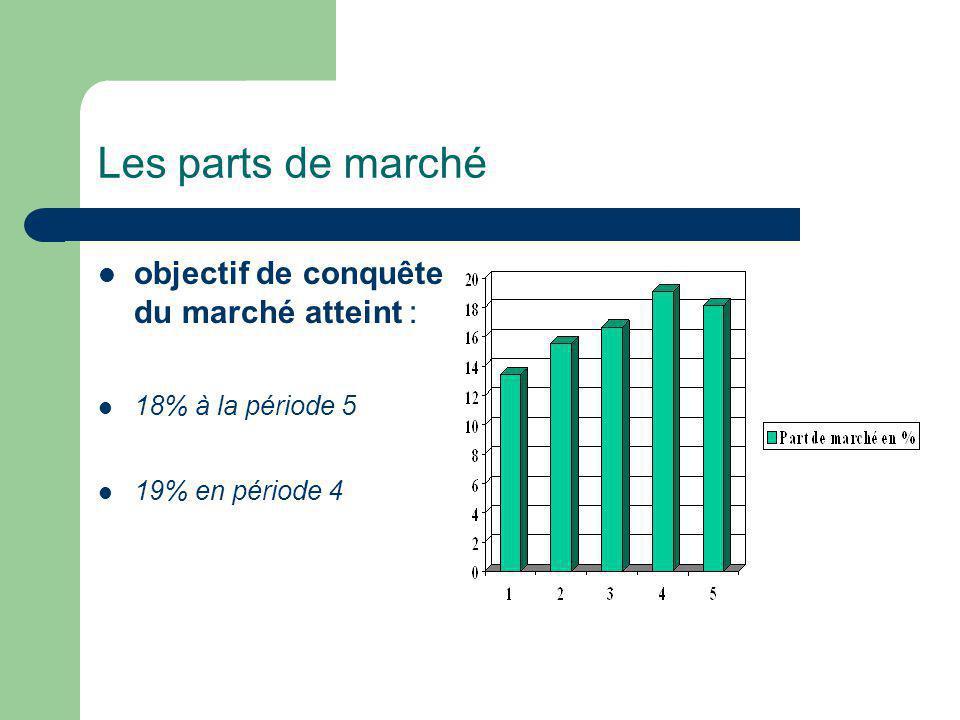 Les parts de marché objectif de conquête du marché atteint : 18% à la période 5 19% en période 4