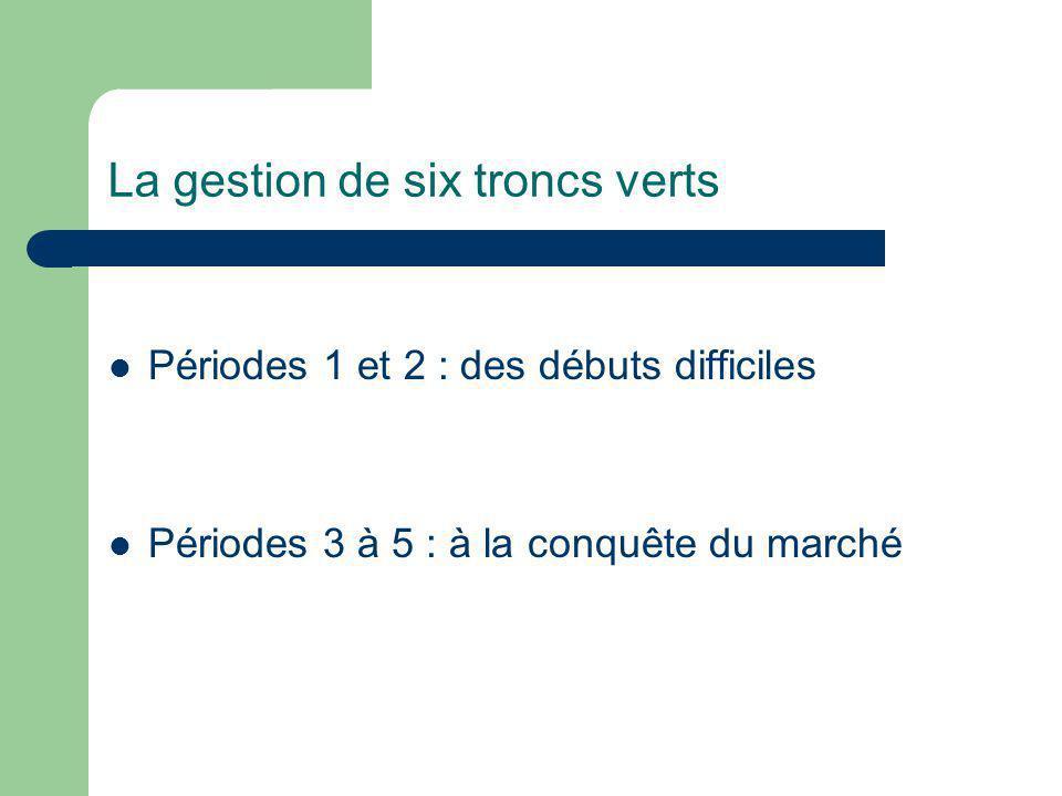 La gestion de six troncs verts Périodes 1 et 2 : des débuts difficiles Périodes 3 à 5 : à la conquête du marché