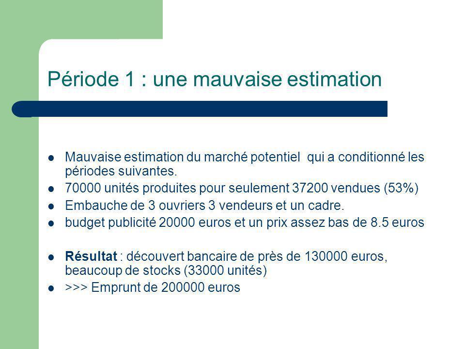 Période 1 : une mauvaise estimation Mauvaise estimation du marché potentiel qui a conditionné les périodes suivantes.