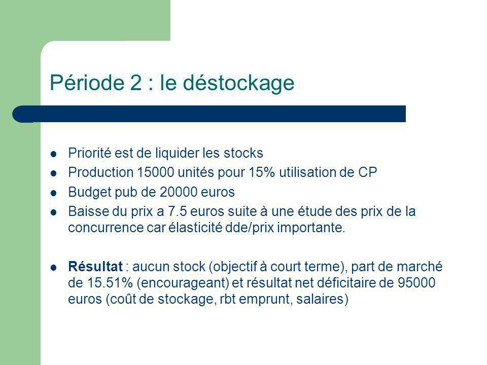Période 2 : le déstockage Priorité est de liquider les stocks Production 15000 unités pour 15% utilisation de CP Budget pub de 20000 euros Baisse du prix a 7.5 euros suite à une étude des prix de la concurrence car élasticité dde/prix importante.