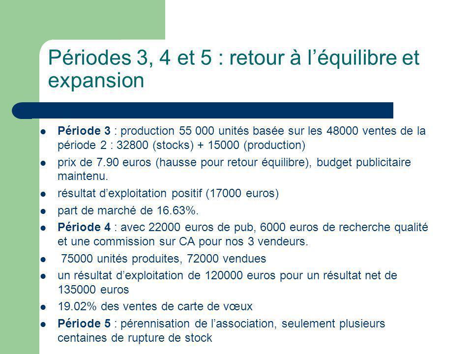 Périodes 3, 4 et 5 : retour à léquilibre et expansion Période 3 : production 55 000 unités basée sur les 48000 ventes de la période 2 : 32800 (stocks) + 15000 (production) prix de 7.90 euros (hausse pour retour équilibre), budget publicitaire maintenu.