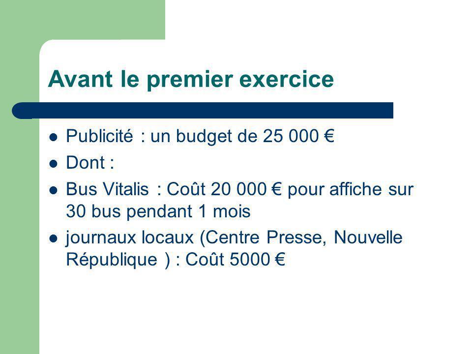 Avant le premier exercice Publicité : un budget de 25 000 Dont : Bus Vitalis : Coût 20 000 pour affiche sur 30 bus pendant 1 mois journaux locaux (Centre Presse, Nouvelle République ) : Coût 5000