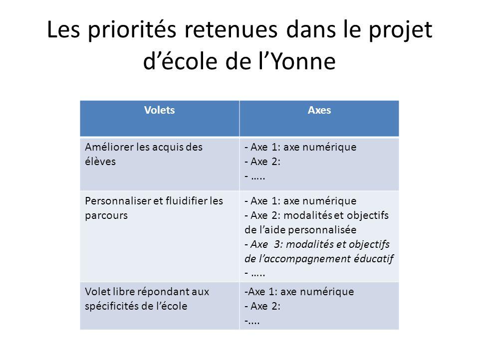 Les priorités retenues dans le projet décole de lYonne VoletsAxes Améliorer les acquis des élèves - Axe 1: axe numérique - Axe 2: - …..