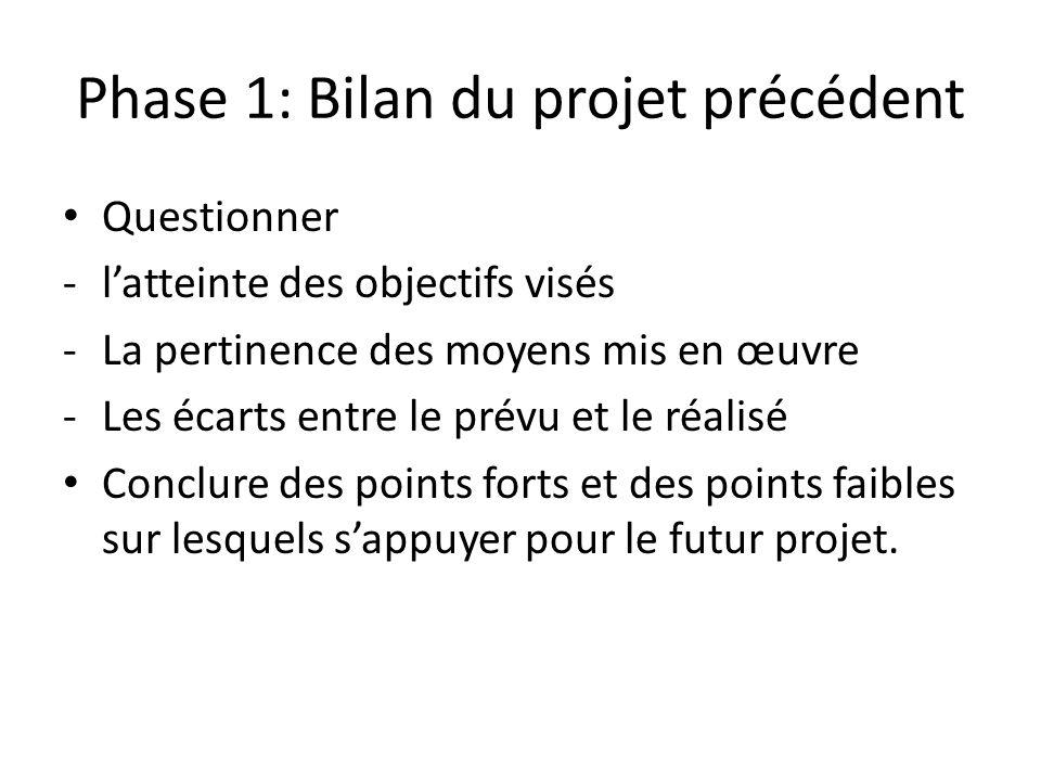 Phase 1: Bilan du projet précédent Questionner -latteinte des objectifs visés -La pertinence des moyens mis en œuvre -Les écarts entre le prévu et le réalisé Conclure des points forts et des points faibles sur lesquels sappuyer pour le futur projet.