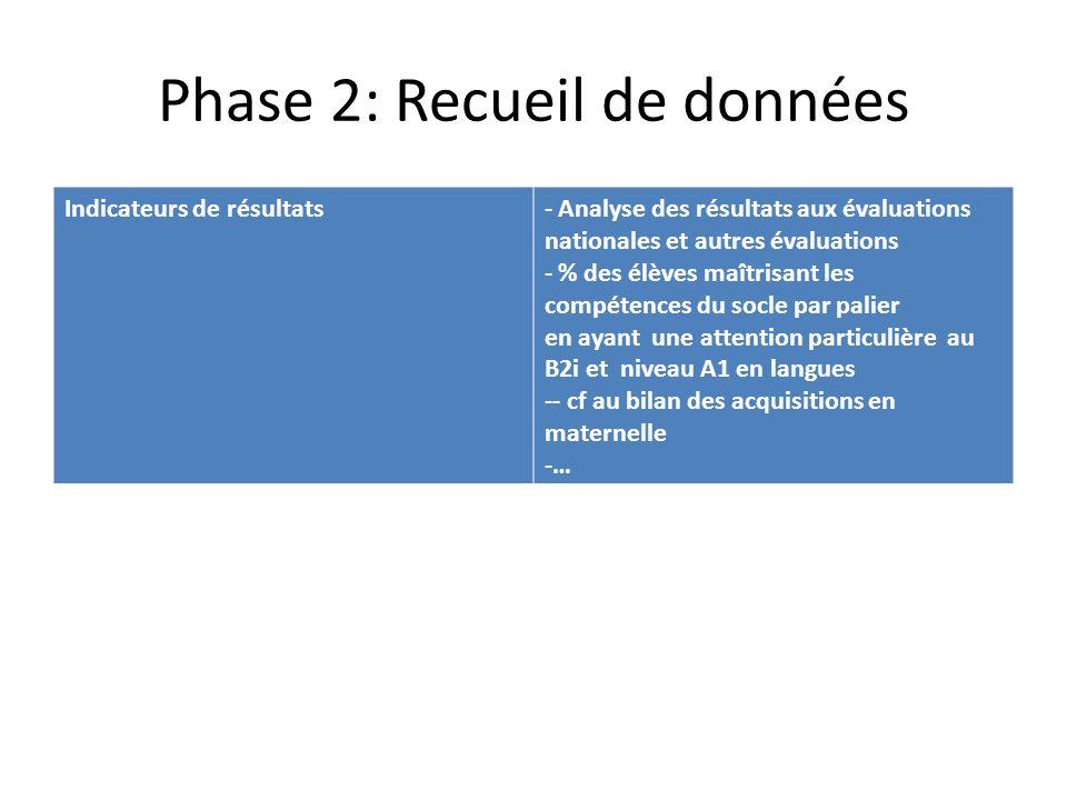 Phase 2: Recueil de données Indicateurs de résultats- Analyse des résultats aux évaluations nationales et autres évaluations - % des élèves maîtrisant les compétences du socle par palier en ayant une attention particulière au B2i et niveau A1 en langues -- cf au bilan des acquisitions en maternelle -…