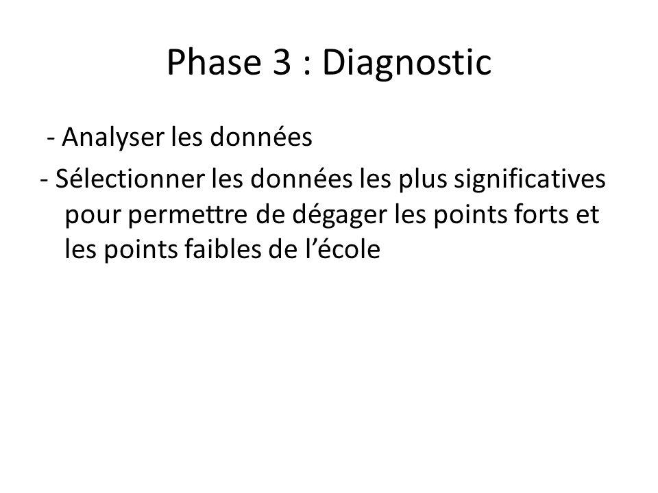 Phase 3 : Diagnostic - Analyser les données - Sélectionner les données les plus significatives pour permettre de dégager les points forts et les points faibles de lécole
