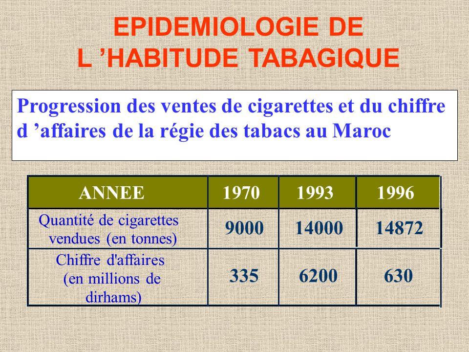 EPIDEMIOLOGIE DE L HABITUDE TABAGIQUE Progression des ventes de cigarettes et du chiffre d affaires de la régie des tabacs au Maroc Quantité de cigare