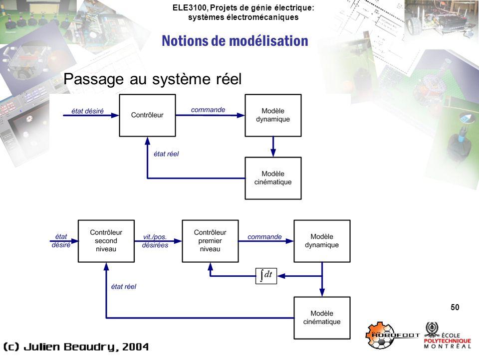 ELE3100, Projets de génie électrique: systèmes électromécaniques Notions de modélisation 50 Passage au système réel