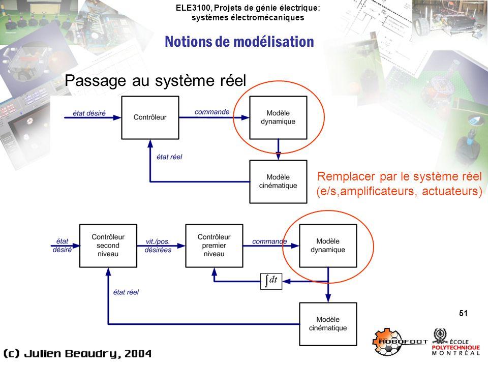 ELE3100, Projets de génie électrique: systèmes électromécaniques Notions de modélisation 51 Passage au système réel Remplacer par le système réel (e/s