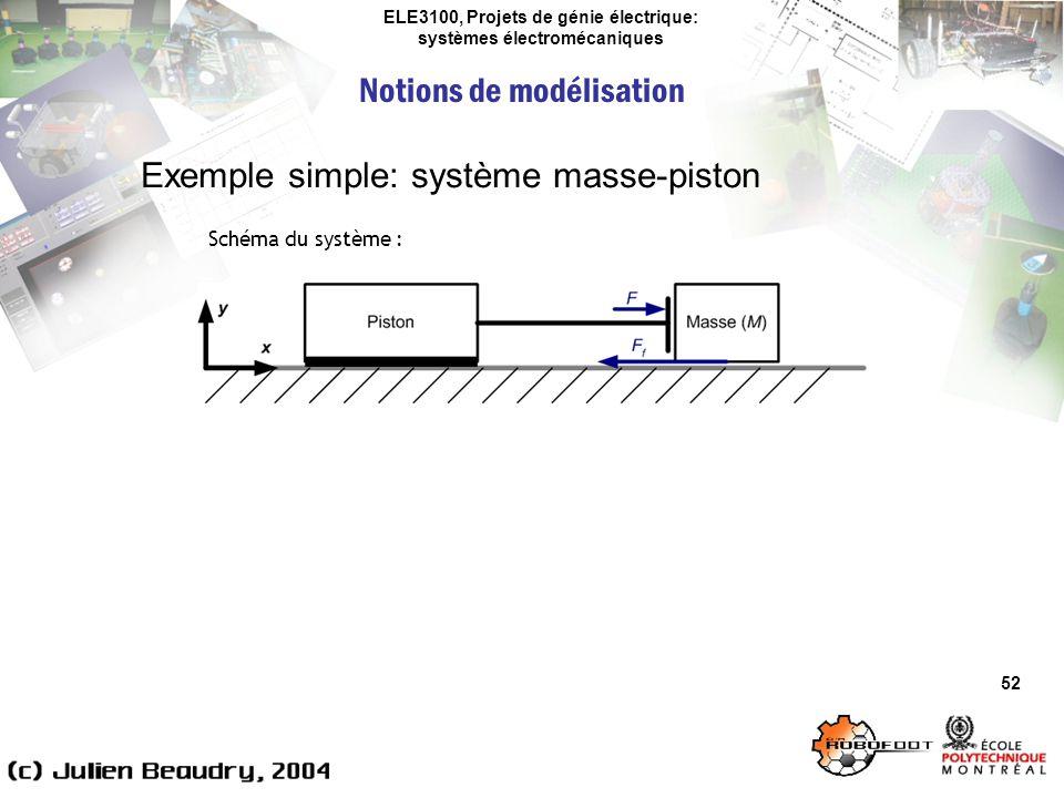 ELE3100, Projets de génie électrique: systèmes électromécaniques Notions de modélisation 52 Exemple simple: système masse-piston Schéma du système :
