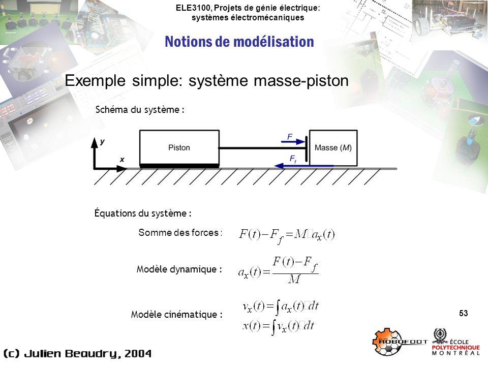 ELE3100, Projets de génie électrique: systèmes électromécaniques Notions de modélisation 53 Exemple simple: système masse-piston Schéma du système : É