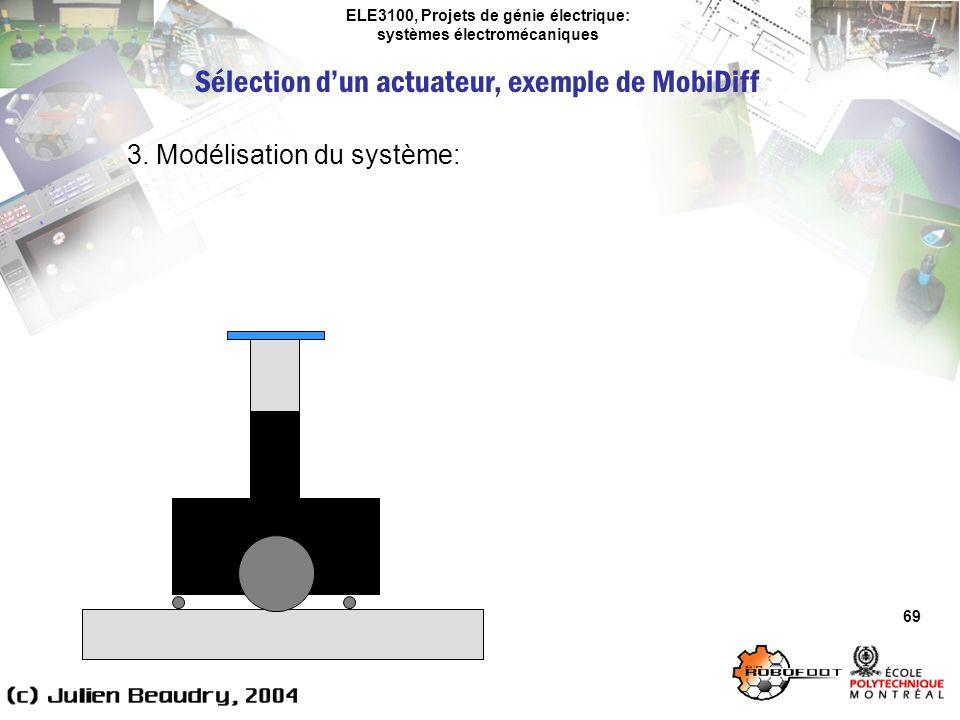 ELE3100, Projets de génie électrique: systèmes électromécaniques 69 3. Modélisation du système: Sélection dun actuateur, exemple de MobiDiff