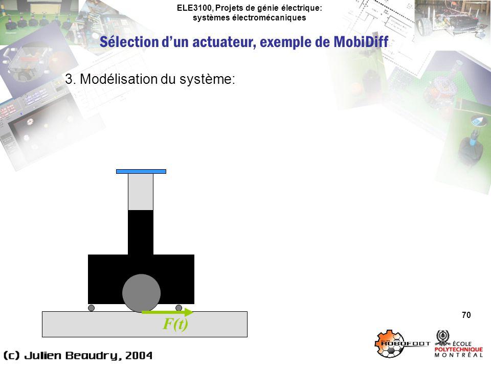 ELE3100, Projets de génie électrique: systèmes électromécaniques 70 3. Modélisation du système: Sélection dun actuateur, exemple de MobiDiff F(t)