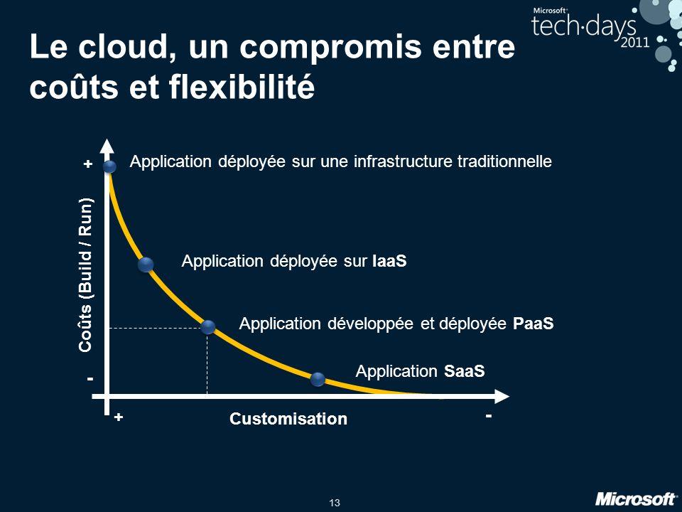 13 Le cloud, un compromis entre coûts et flexibilité Application déployée sur une infrastructure traditionnelle Application déployée sur IaaS Applicat