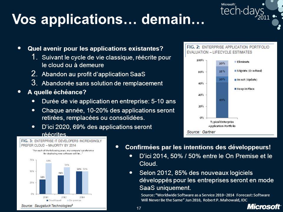 17 Vos applications… demain… Quel avenir pour les applications existantes? 1. Suivant le cycle de vie classique, réécrite pour le cloud ou à demeure 2