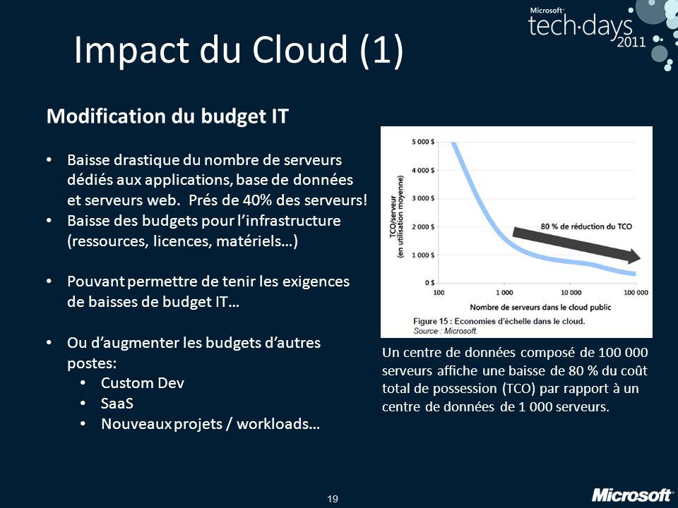 19 Impact du Cloud (1) Un centre de données composé de 100 000 serveurs affiche une baisse de 80 % du coût total de possession (TCO) par rapport à un