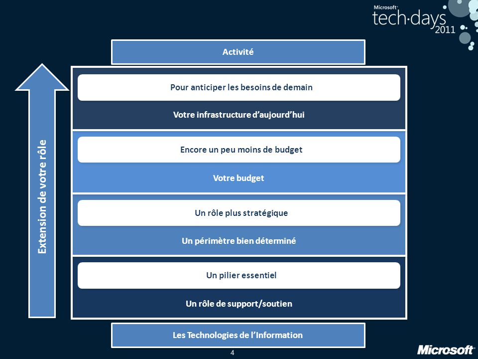 4 Un rôle de support/soutien Un pilier essentiel Un périmètre bien déterminé Un rôle plus stratégique Votre budget Encore un peu moins de budget Votre