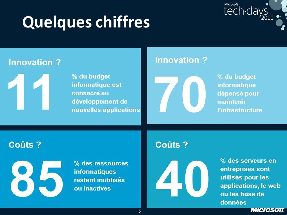 5 Innovation ? 11 Coûts ? 40 Coûts ? 85 Innovation ? 70 % des ressources informatiques restent inutilisés ou inactives % du budget informatique dépens