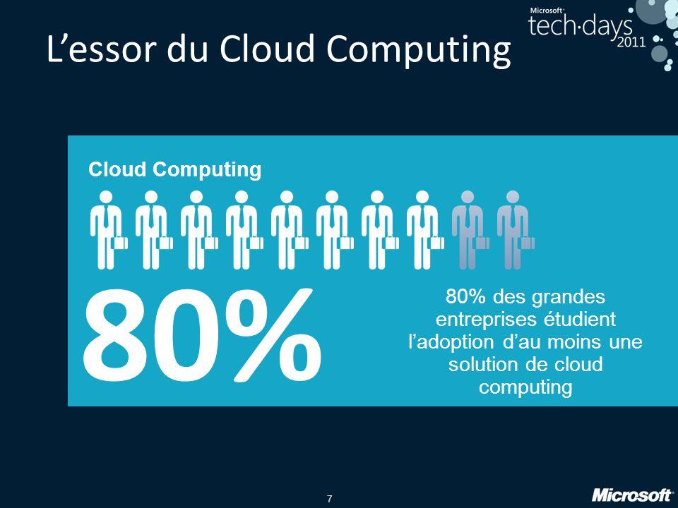 28 Projets en cours ou envisagés Le Cloud est un projet pour la DSI Des projets de type Cloud privé A létude, ou en déploiement