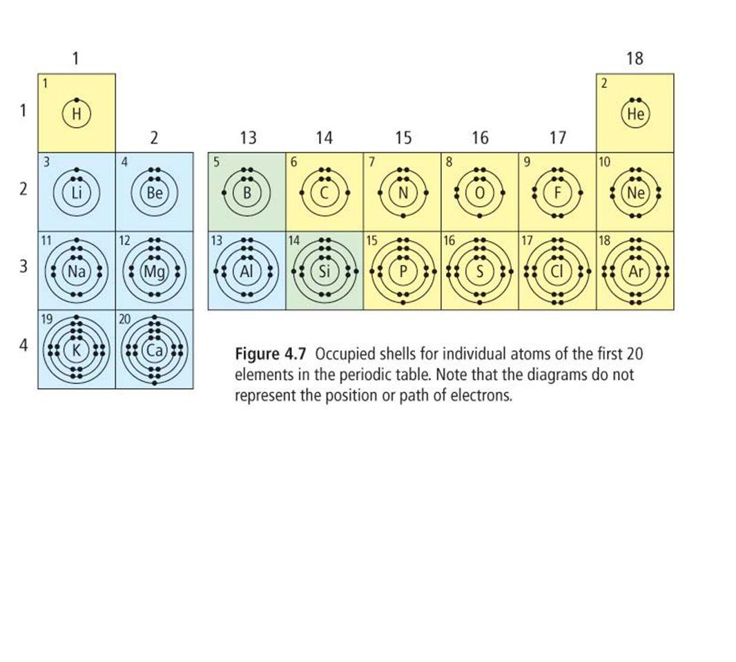 La réactivité - la facilité des atomes de gagner ou perdre les électrons.