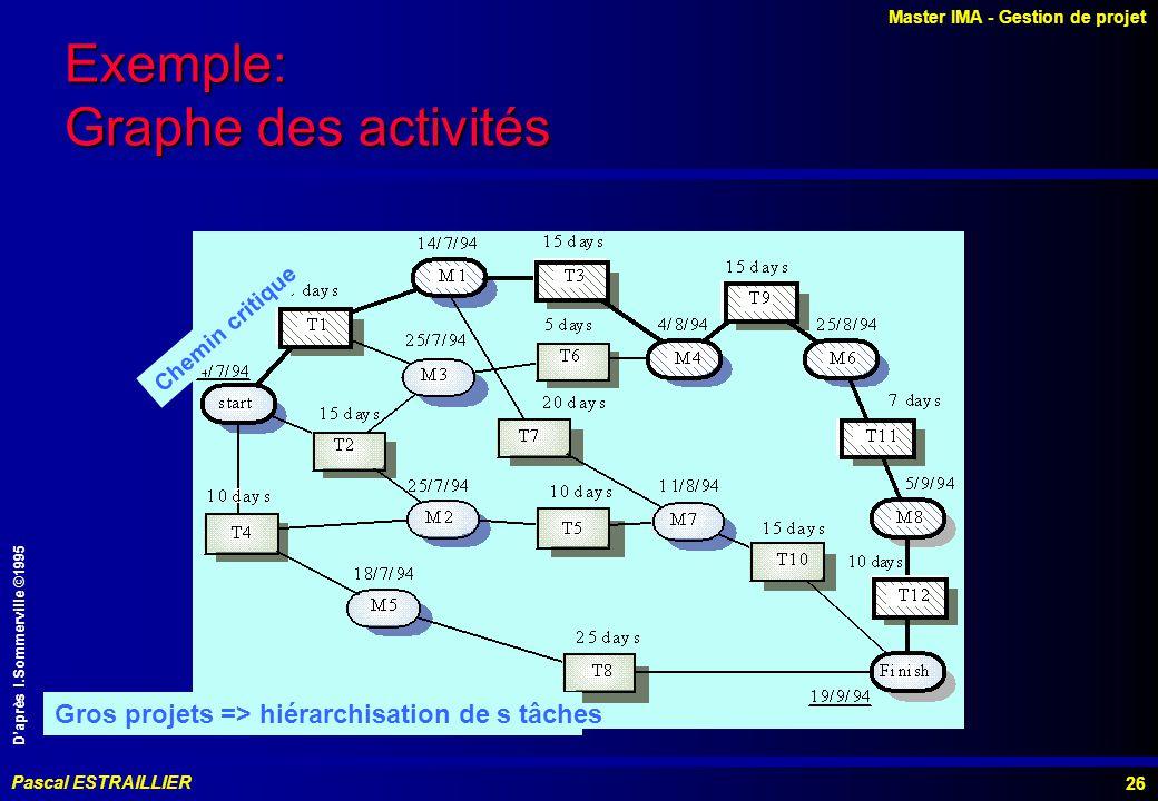 Master IMA - Gestion de projet Pascal ESTRAILLIER 26 Chemin critique Gros projets => hiérarchisation de s tâches Exemple: Graphe des activités Daprès I.Sommerville ©1995