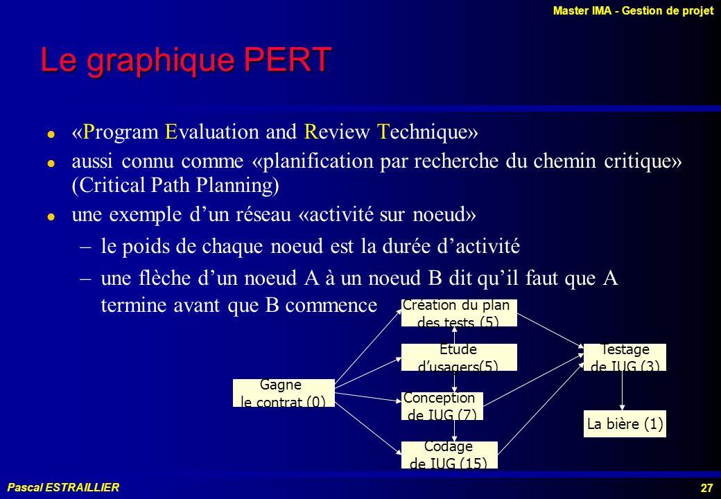 Master IMA - Gestion de projet Pascal ESTRAILLIER 27 Le graphique PERT l «Program Evaluation and Review Technique» l aussi connu comme «planification par recherche du chemin critique» (Critical Path Planning) l une exemple dun réseau «activité sur noeud» –le poids de chaque noeud est la durée dactivité –une flèche dun noeud A à un noeud B dit quil faut que A termine avant que B commence Gagne le contrat (0) Création du plan des tests (5) Conception de IUG (7) Codage de IUG (15) Testage de IUG (3) La bière (1) Étude dusagers(5)