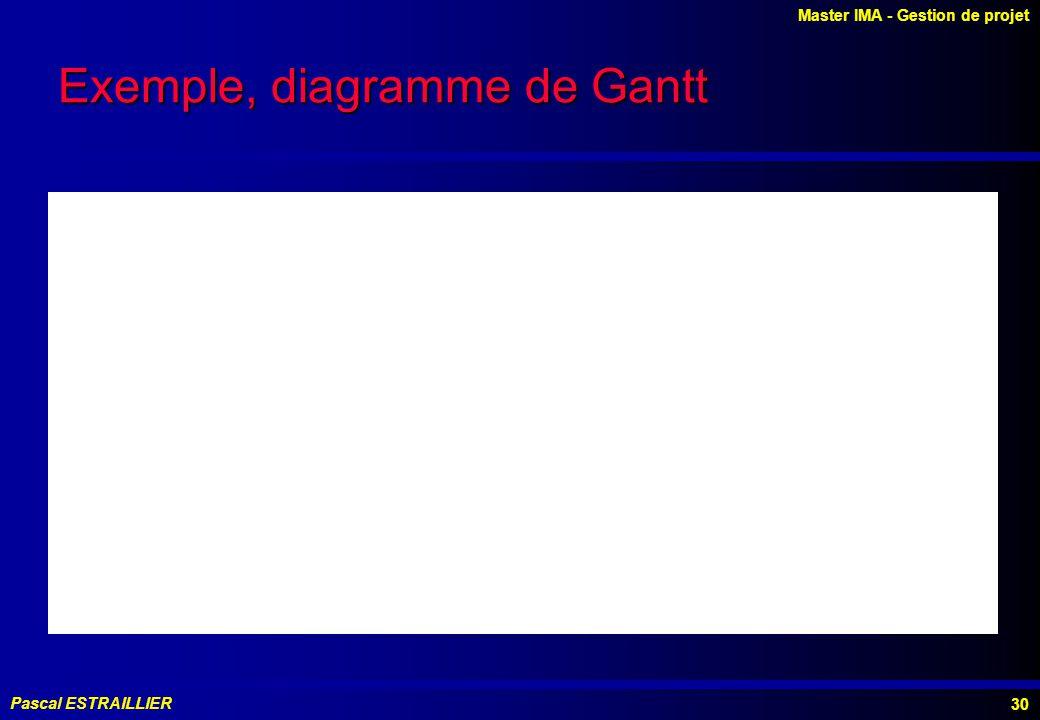 Master IMA - Gestion de projet Pascal ESTRAILLIER 30 Exemple, diagramme de Gantt