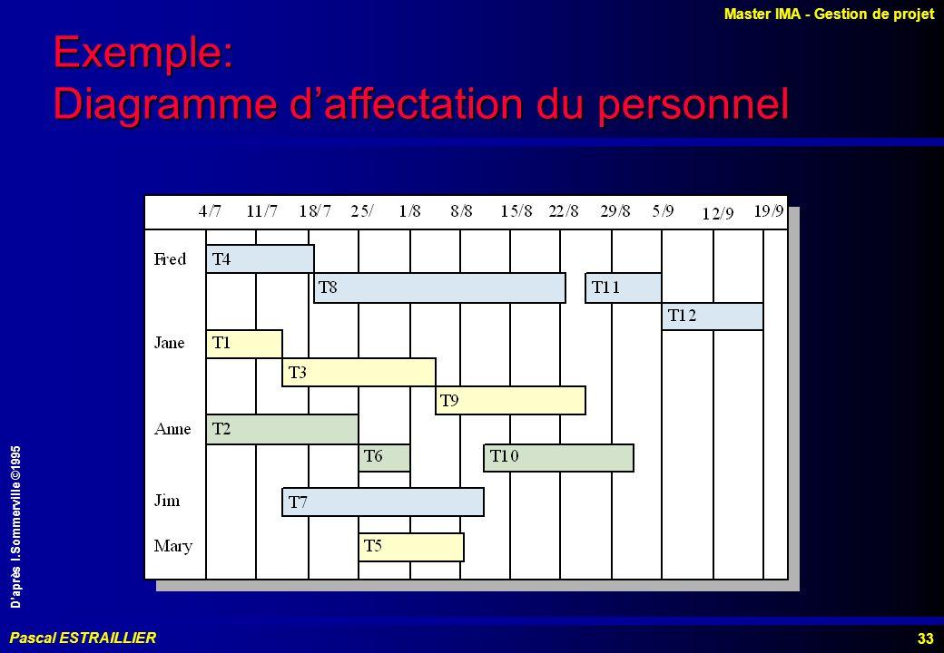 Master IMA - Gestion de projet Pascal ESTRAILLIER 33 Exemple: Diagramme daffectation du personnel Daprès I.Sommerville ©1995