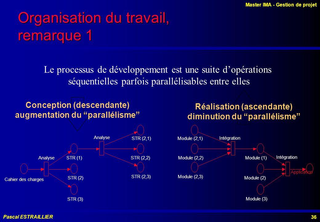 Master IMA - Gestion de projet Pascal ESTRAILLIER 36 Organisation du travail, remarque 1 Le processus de développement est une suite dopérations séquentielles parfois parallélisables entre elles STR (2,3) STR (2,2) STR (2,1) Analyse STR (3) STR (2) STR (1)Analyse Cahier des charges Application Intégration Module (1) Module (2) Module (3) Intégration Module (2,1) Module (2,2) Module (2,3) Conception (descendante) augmentation du parallélisme Réalisation (ascendante) diminution du parallélisme