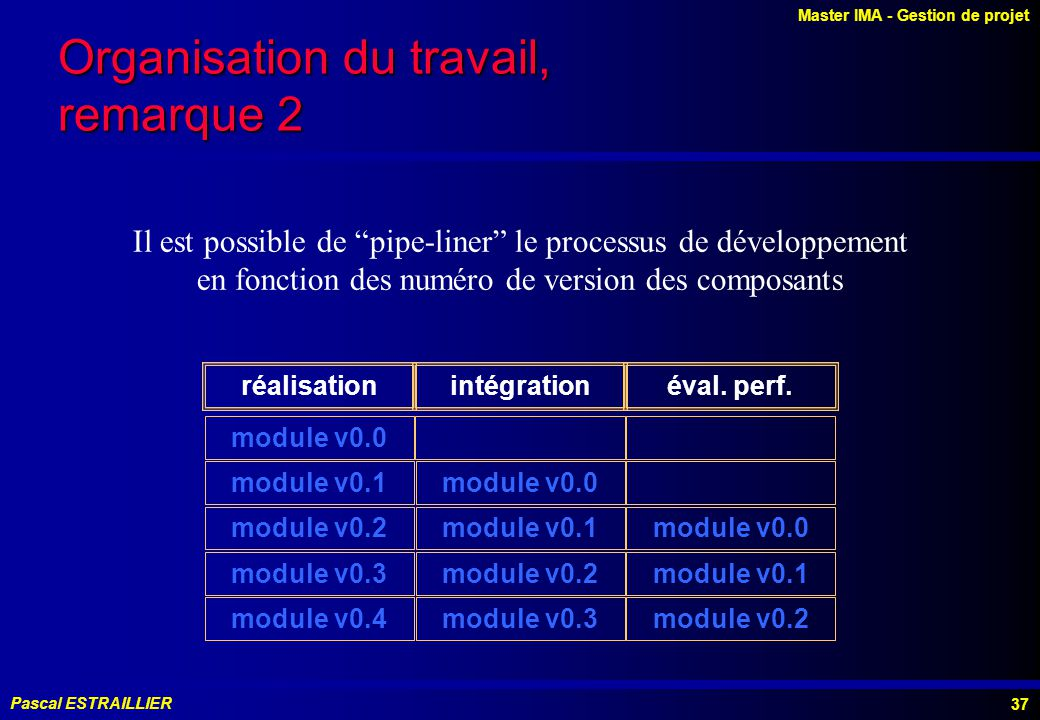 Master IMA - Gestion de projet Pascal ESTRAILLIER 37 Organisation du travail, remarque 2 Il est possible de pipe-liner le processus de développement en fonction des numéro de version des composants réalisationintégrationéval.
