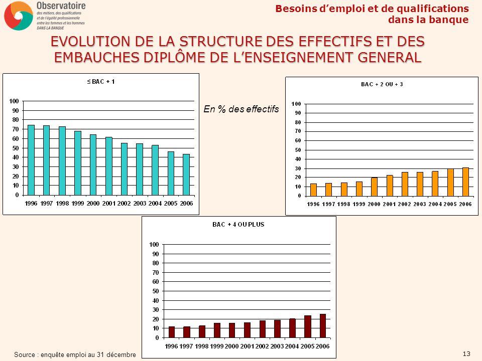 Besoins demploi et de qualifications dans la banque 13 EVOLUTION DE LA STRUCTURE DES EFFECTIFS ET DES EMBAUCHES DIPLÔME DE LENSEIGNEMENT GENERAL Sourc