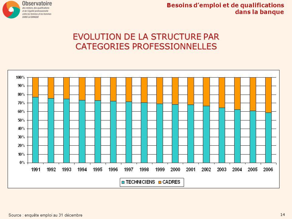 Besoins demploi et de qualifications dans la banque 14 EVOLUTION DE LA STRUCTURE PAR CATEGORIES PROFESSIONNELLES Source : enquête emploi au 31 décembr