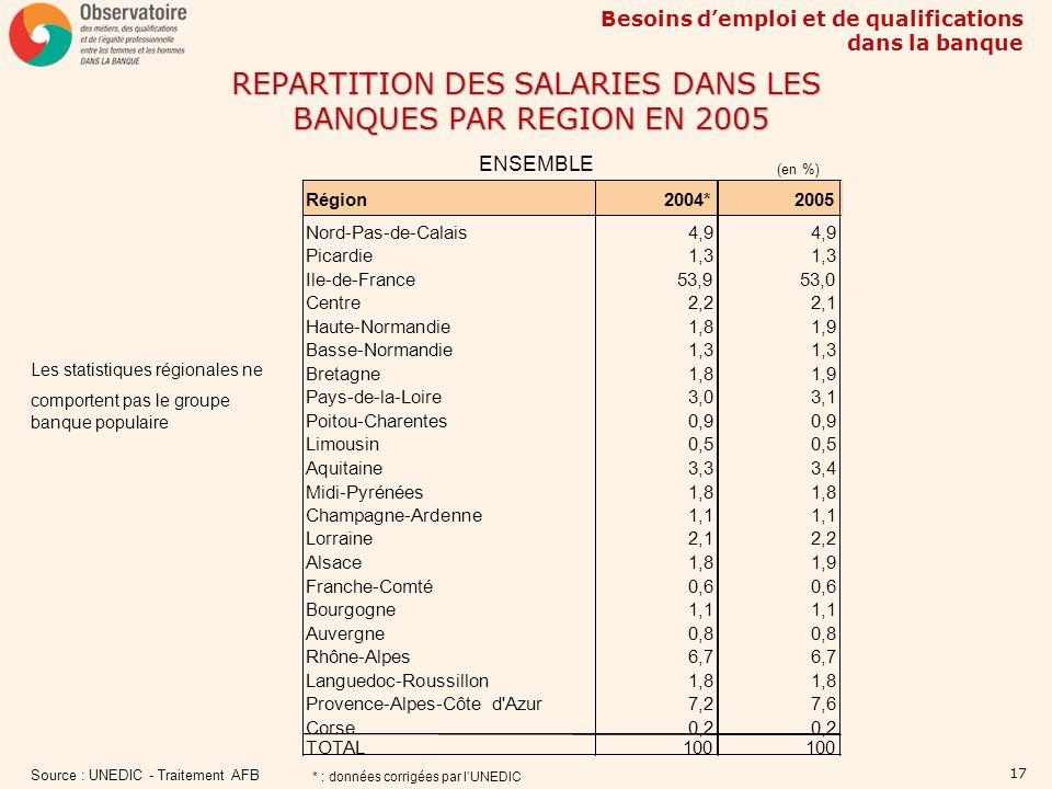 Besoins demploi et de qualifications dans la banque 17 REPARTITION DES SALARIES DANS LES BANQUES PAR REGION EN 2005 ENSEMBLE Source : UNEDIC - Traitem