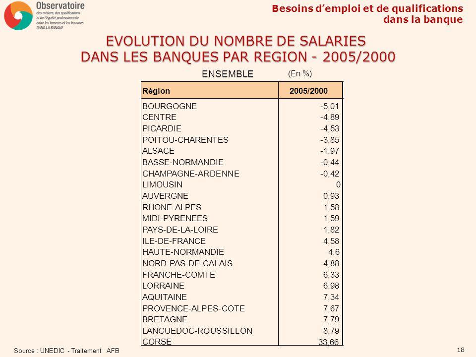 Besoins demploi et de qualifications dans la banque 18 EVOLUTION DU NOMBRE DE SALARIES DANS LES BANQUES PAR REGION - 2005/2000 (En %) ENSEMBLE Source