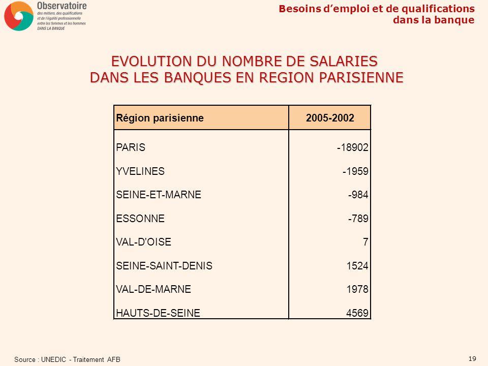 Besoins demploi et de qualifications dans la banque 19 EVOLUTION DU NOMBRE DE SALARIES DANS LES BANQUES EN REGION PARISIENNE Source : UNEDIC - Traitem