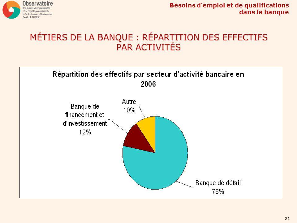 Besoins demploi et de qualifications dans la banque 21 MÉTIERS DE LA BANQUE : RÉPARTITION DES EFFECTIFS PAR ACTIVITÉS