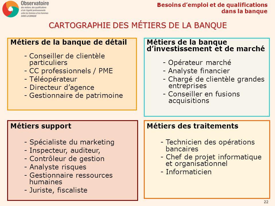 Besoins demploi et de qualifications dans la banque 22 CARTOGRAPHIE DES MÉTIERS DE LA BANQUE Métiers de la banque de détail -Conseiller de clientèle p