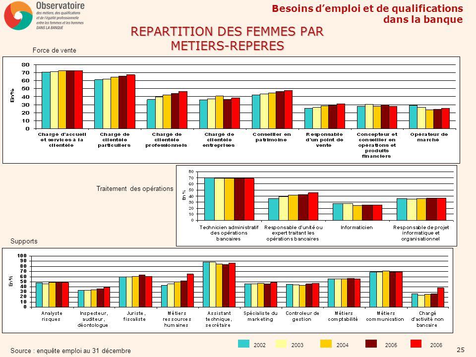Besoins demploi et de qualifications dans la banque 25 REPARTITION DES FEMMES PAR METIERS-REPERES Force de vente Traitement des opérations Supports 20