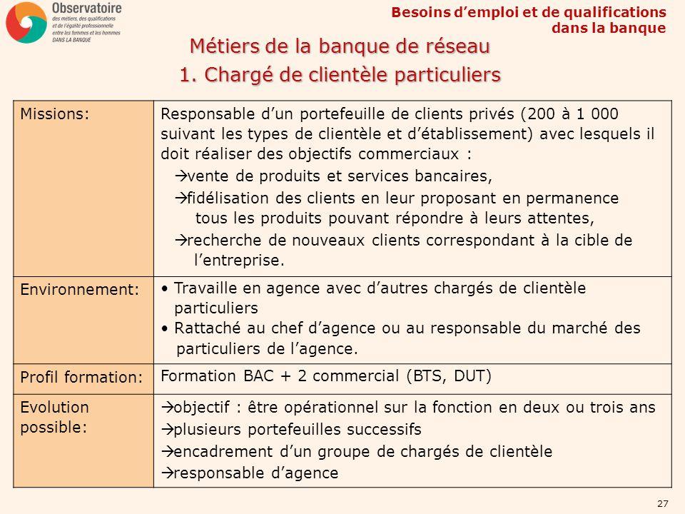 Besoins demploi et de qualifications dans la banque 27 Métiers de la banque de réseau 1. Chargé de clientèle particuliers Missions: Responsable dun po