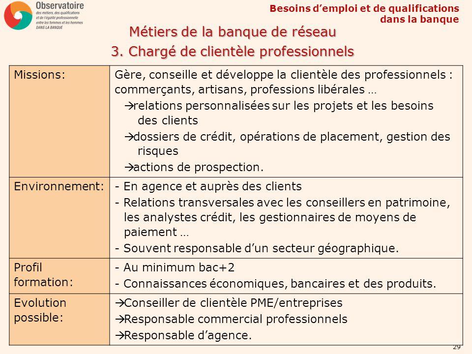 Besoins demploi et de qualifications dans la banque 29 Métiers de la banque de réseau 3. Chargé de clientèle professionnels Missions: Gère, conseille