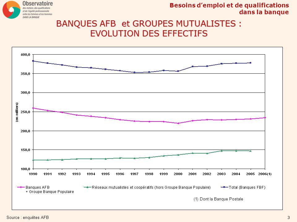 Besoins demploi et de qualifications dans la banque 3 BANQUES AFB et GROUPES MUTUALISTES : EVOLUTION DES EFFECTIFS Source : enquêtes AFB (1) Dont la B