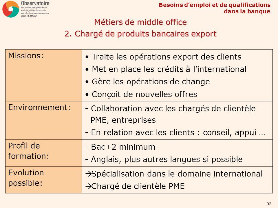 Besoins demploi et de qualifications dans la banque 33 Métiers de middle office 2. Chargé de produits bancaires export Missions: Traite les opérations