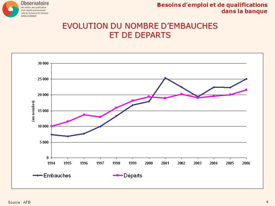 Besoins demploi et de qualifications dans la banque 5 PYRAMIDE DES AGES Source : Enquête emploi au 31 décembre 2006 FEMMESHOMMES