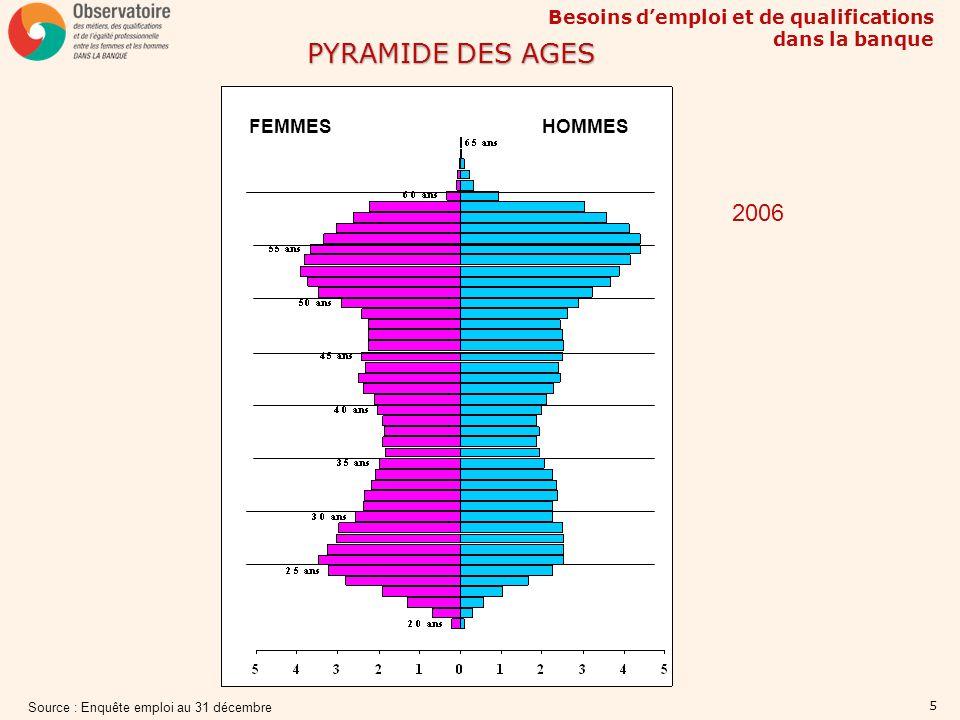 Besoins demploi et de qualifications dans la banque 6 PYRAMIDE PAR CATEGORIE DE BANQUES GRANDES BANQUES (1) PETITES BANQUES (1) 2006 BANQUES MOYENNES (1) HommesFemmesHommesFemmesHommesFemmes Source : enquête emploi au 31 décembre (1) : Grandes banques (effectif > 10 000) – Banques moyennes (1 000 < effectif < 10 000) – Petites banques (effectif < 1 000)